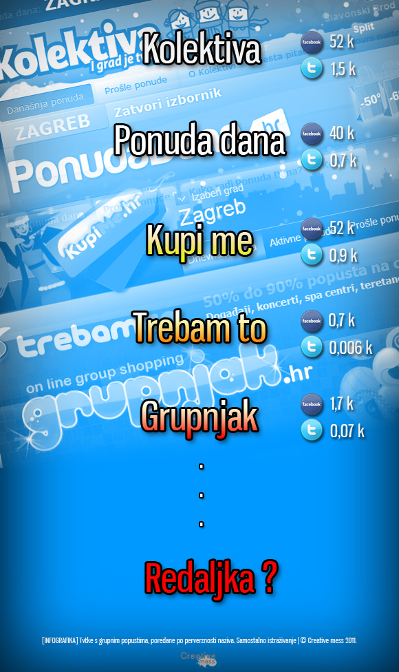 grupni-popusti-infografika